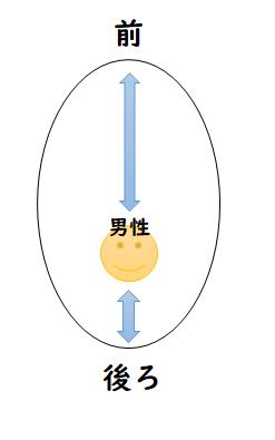 【イメージ図】男性パーソナルスペース